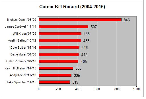 careerkills-2016