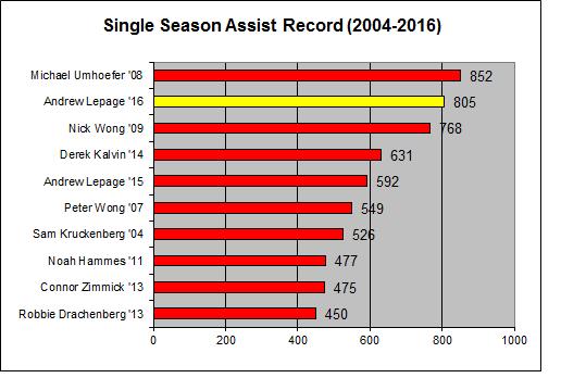 seasonassist-2016