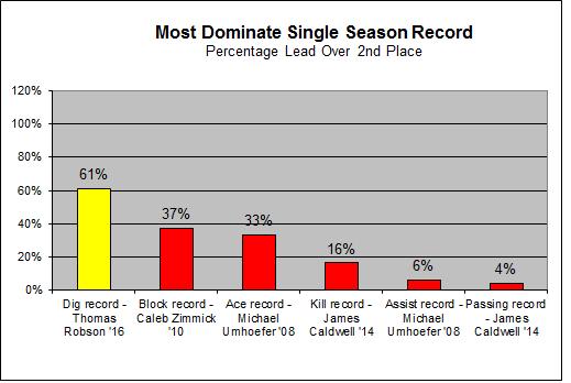 seasondominant-2016