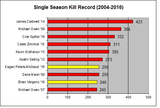 seasonkill-2016
