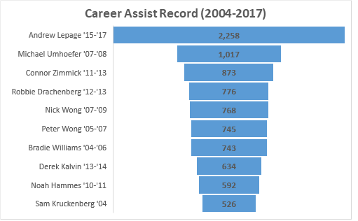 Career assist record
