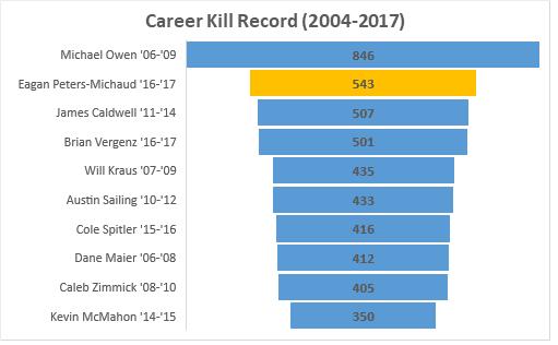 Career kill record