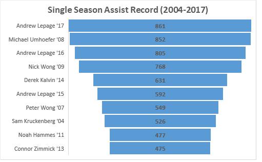 Single season assist record