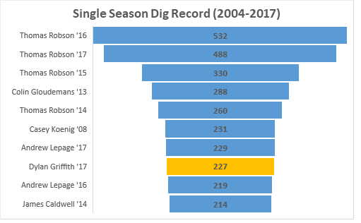Single season dig record