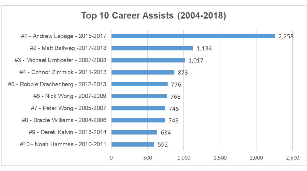 2018 top career assists