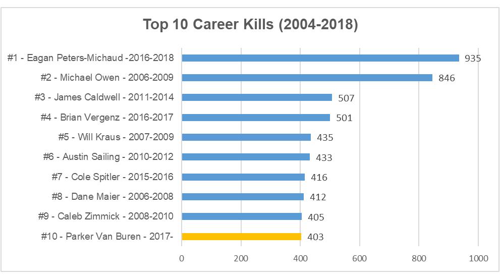 2018 top career kills