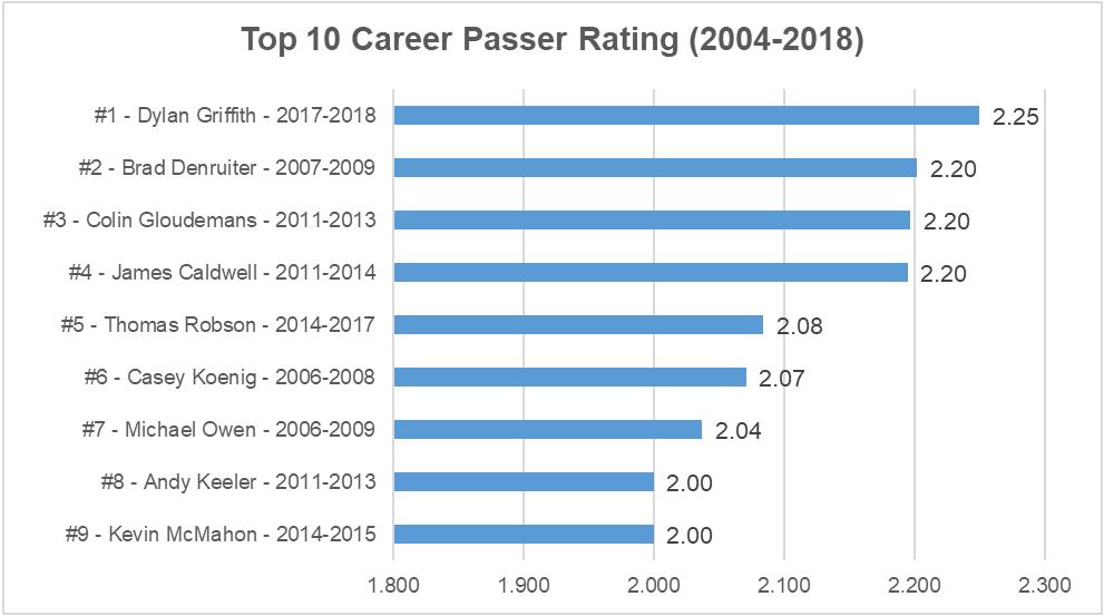 2018 top career passing