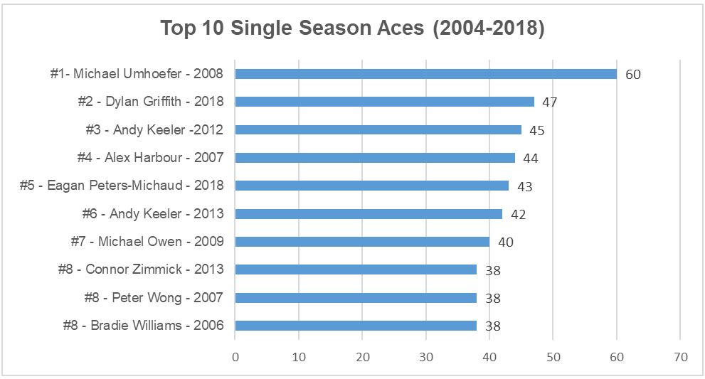 2018 top season aces