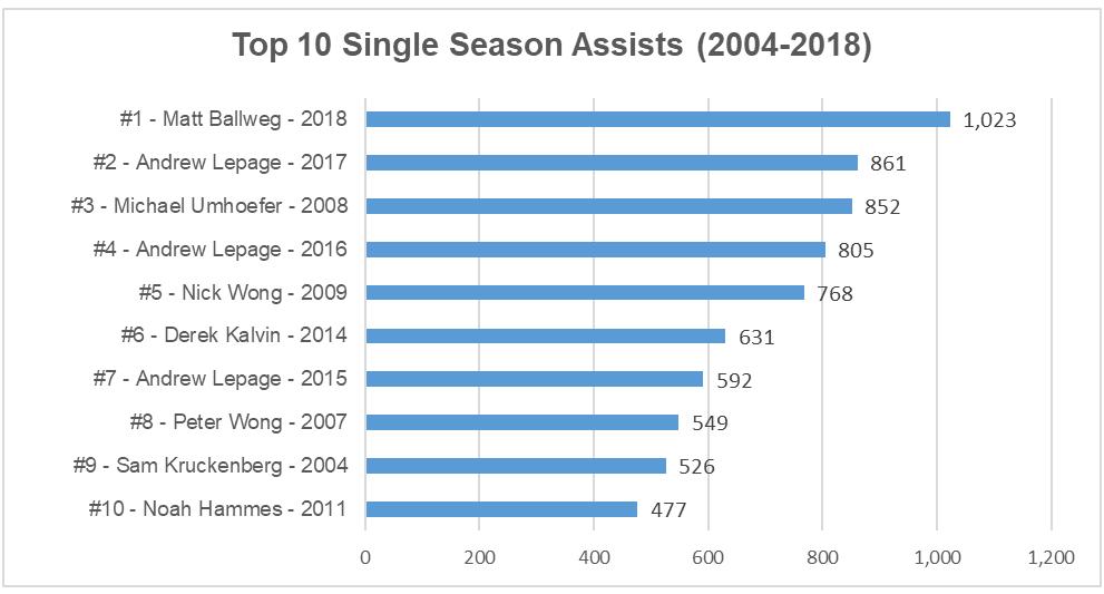 2018 top season assists