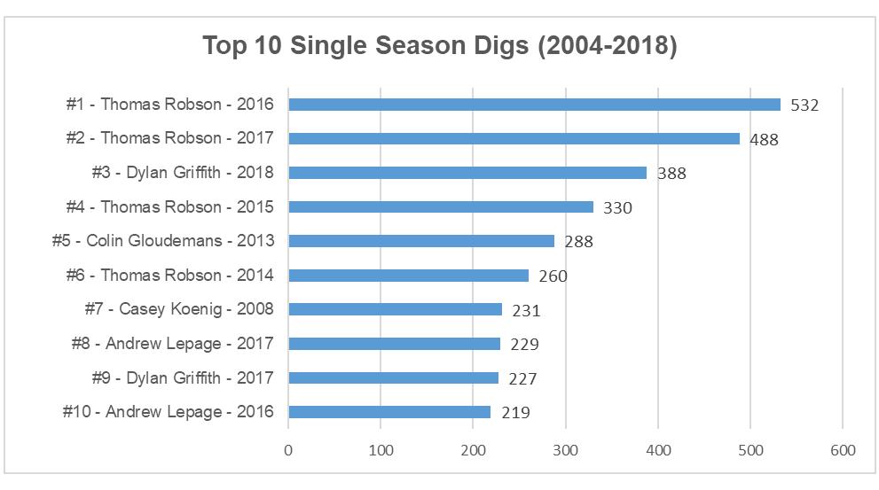 2018 top season digs