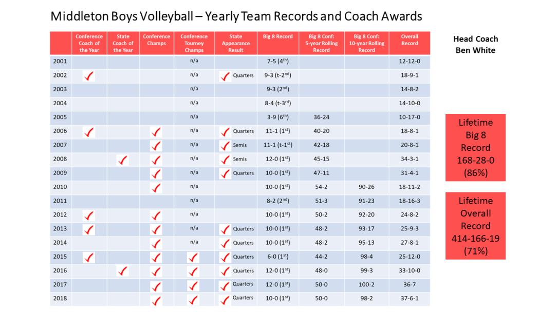 MHS Team Record History through 2018