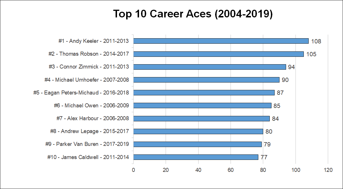 2019-top-career-aces