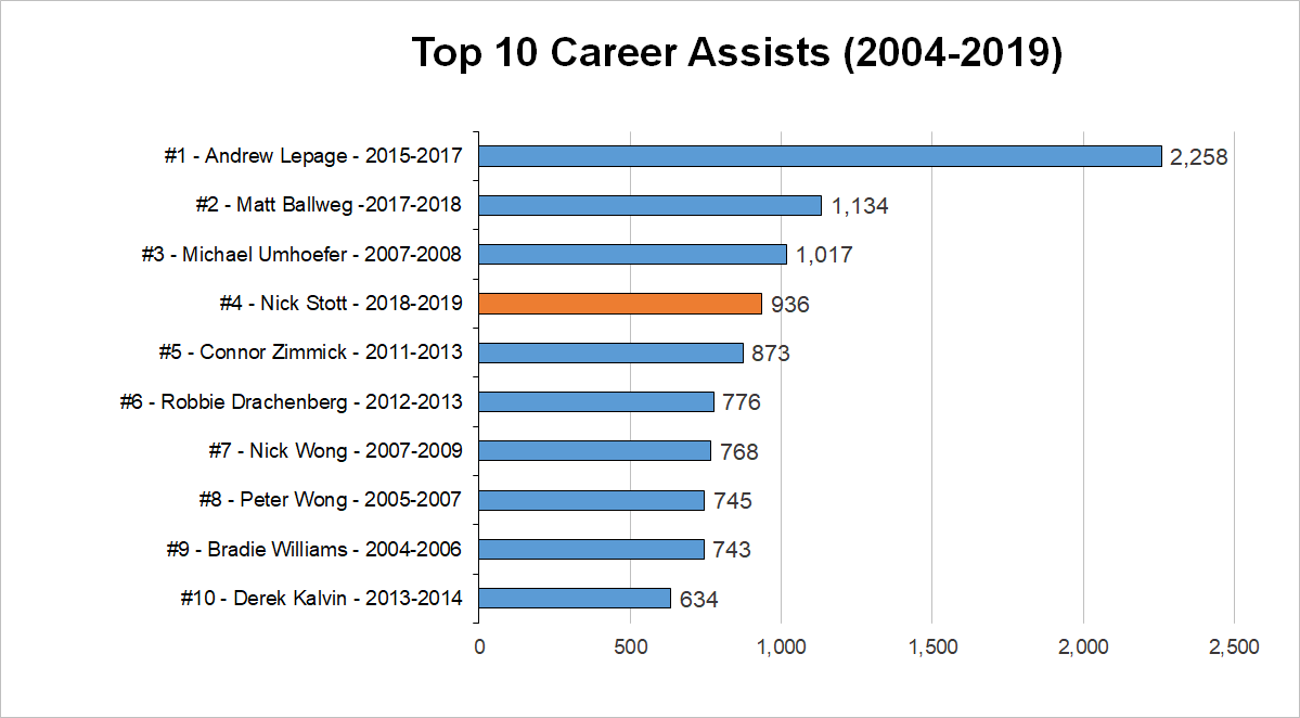 2019-top-career-assists