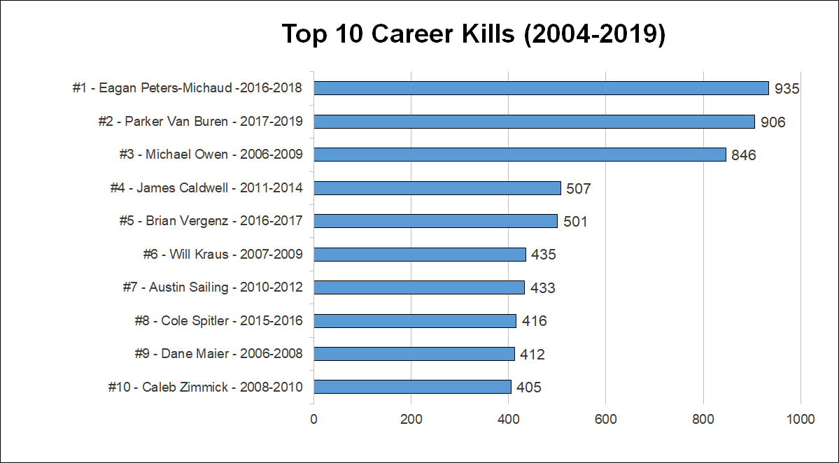 2019-top-career-kills