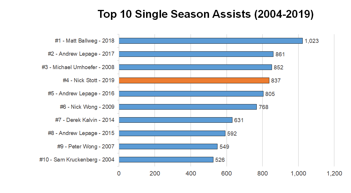 2019-top-season-assists