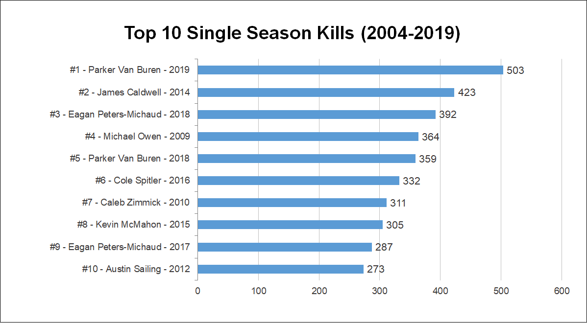 2019-top-season-kills